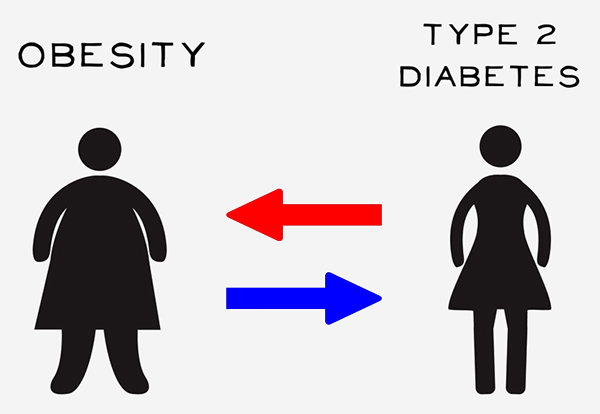 دیابت نوع دو و چاقی: واقعاً چقدر میدانیم؟